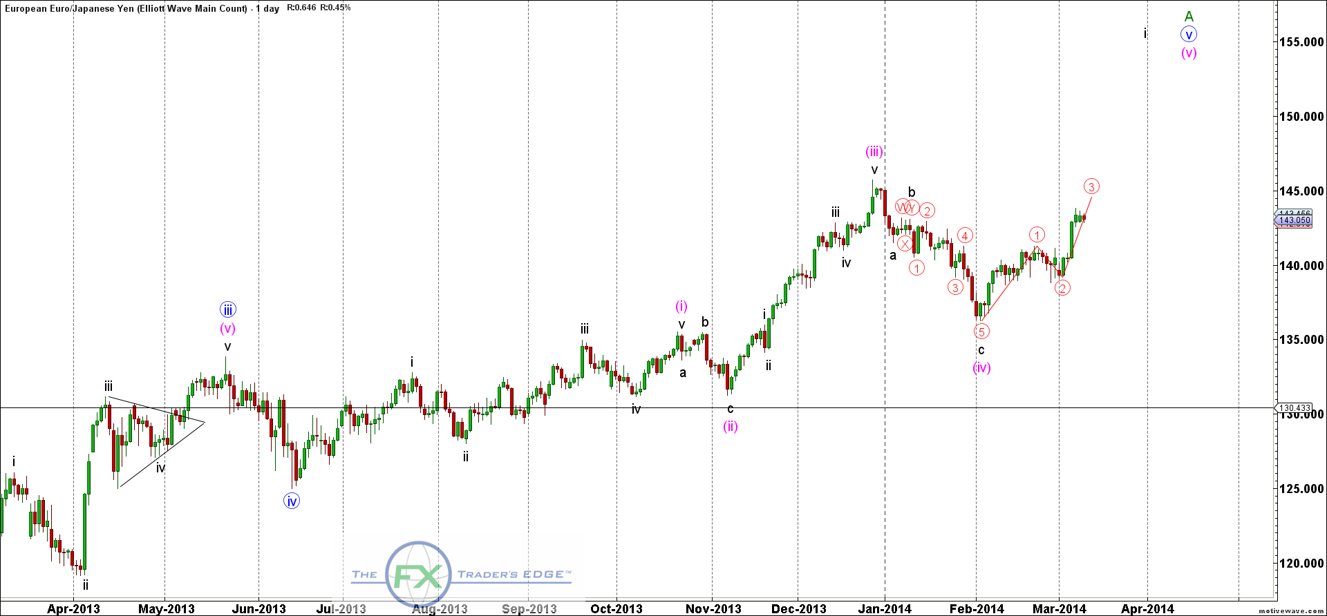 Elliott wave count forex