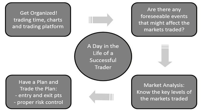 Day in life of forex trader