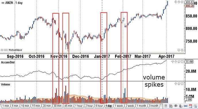 Money flow index trading system