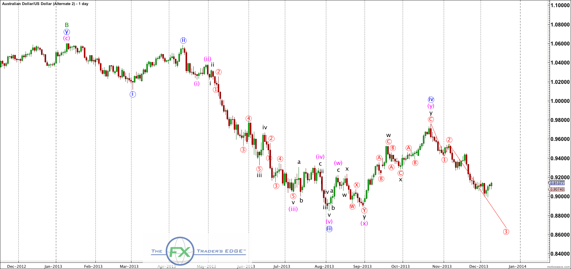 AUDUSD-Alternate-2-Dec-10-0835-AM-1-day