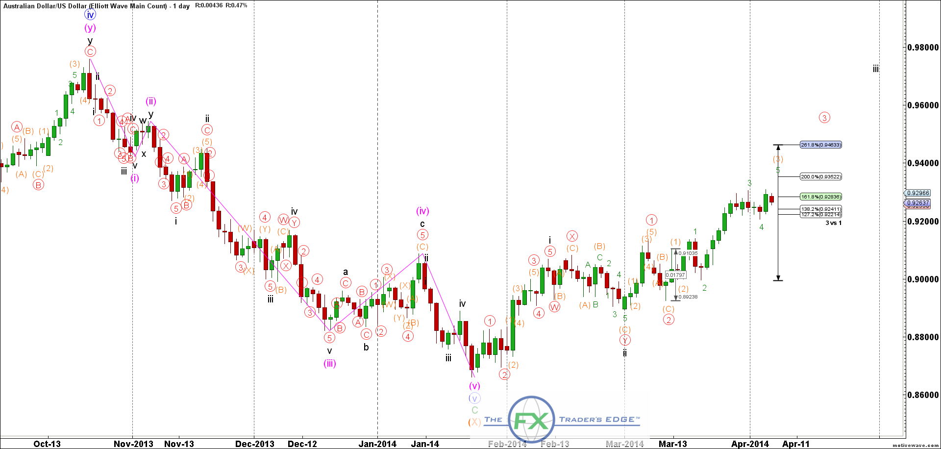 AUDUSD-Elliott-Wave-Main-Count-Apr-07-1105-AM-1-day