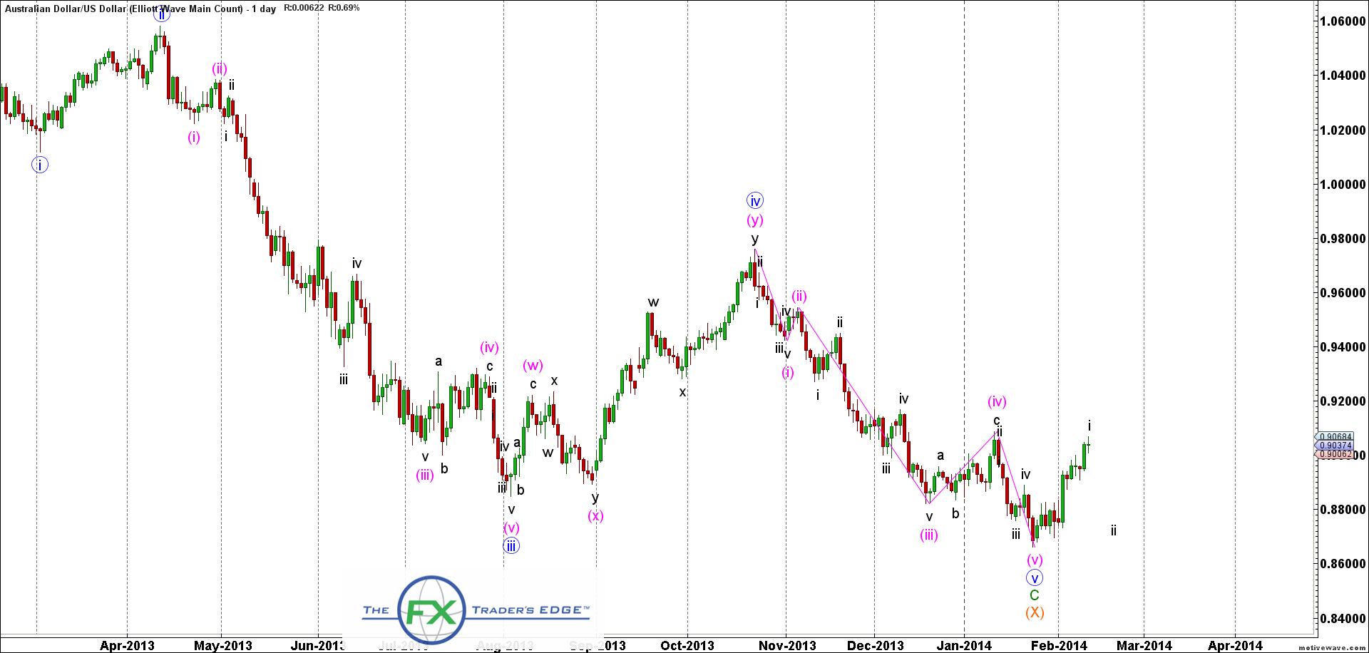 AUDUSD-Elliott-Wave-Main-Count-Feb-12-0836-AM2-1-day
