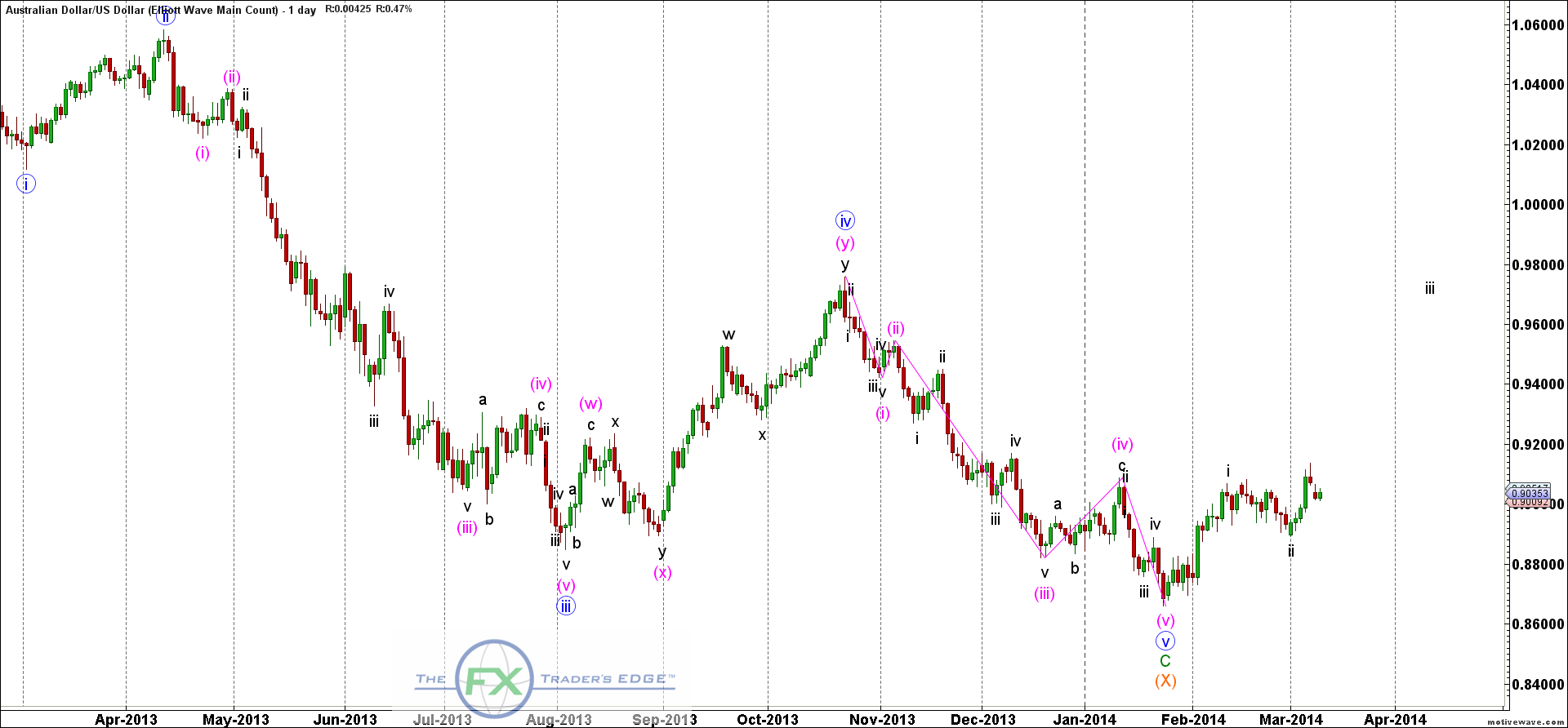 AUDUSD-Elliott-Wave-Main-Count-Mar-11-0818-AM-1-day
