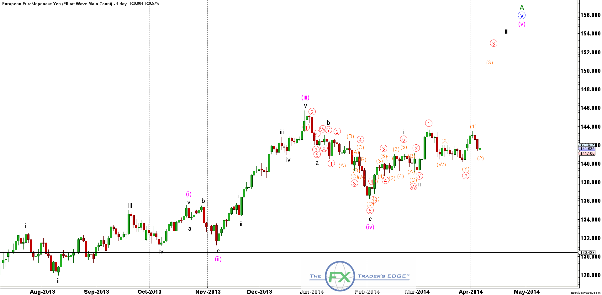 EURJPY-Elliott-Wave-Main-Count-Apr-07-1121-AM-1-day