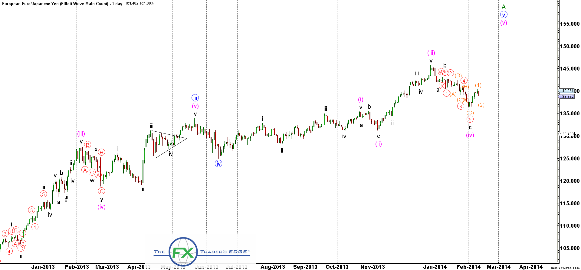 EURJPY-Elliott-Wave-Main-Count-Feb-12-0828-AM-1-day