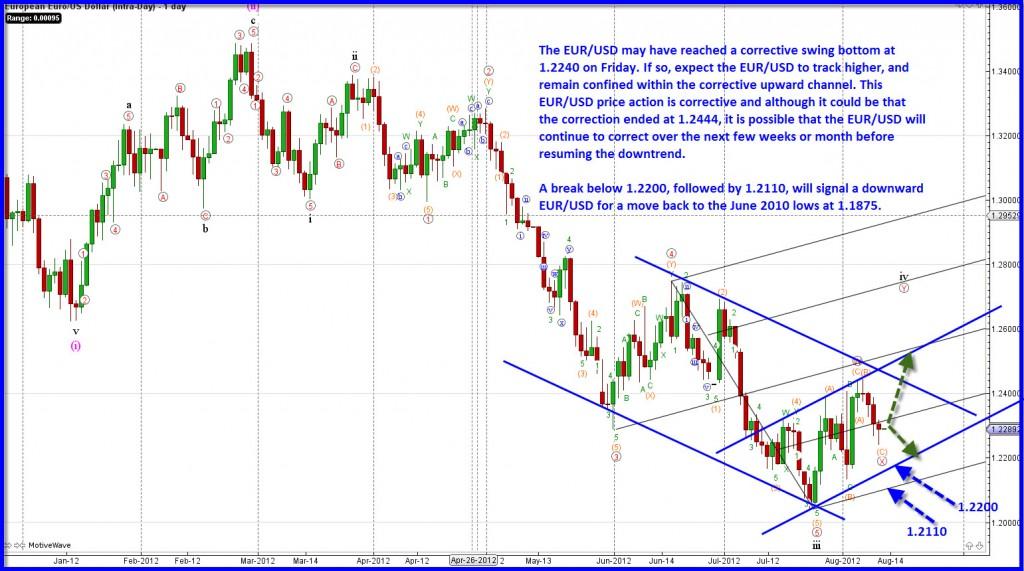 EURUSD-Aug-12-20122-1024x571