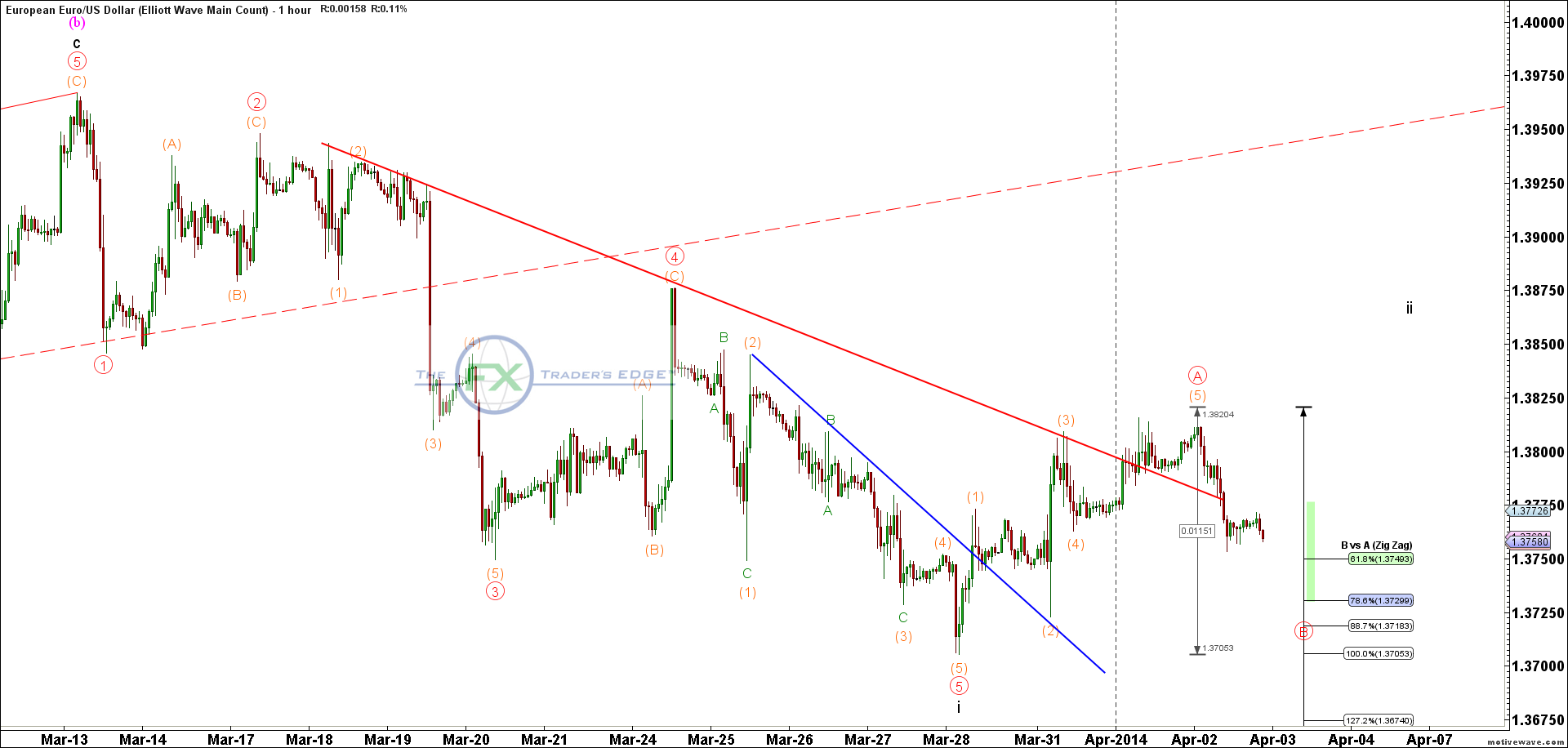 EURUSD-Elliott-Wave-Main-Count-Apr-02-2147-PM-1-hour