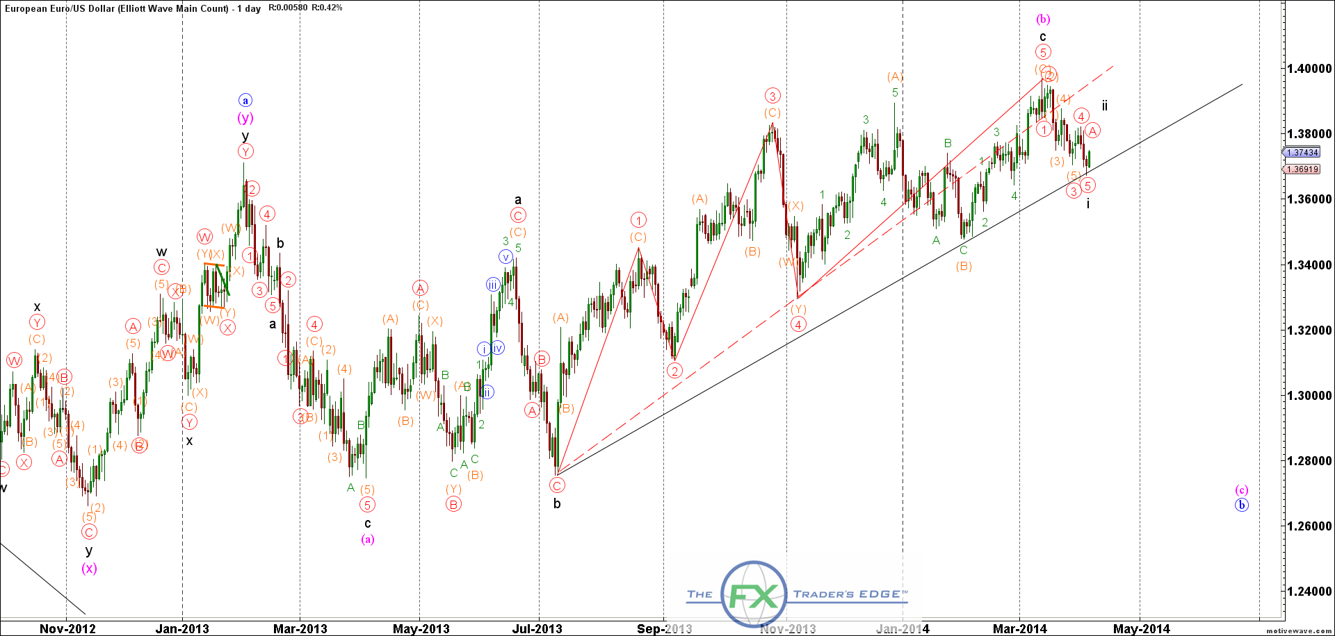 EURUSD-Elliott-Wave-Main-Count-Apr-07-1105-AM-1-day