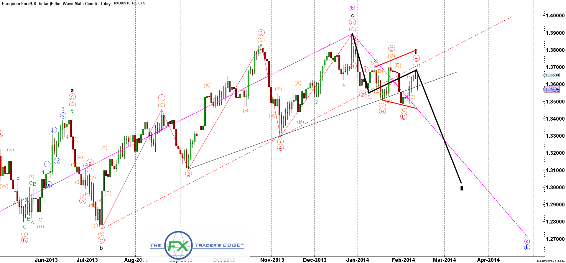 EURUSD-Elliott-Wave-Main-Count-Feb-12-0827-AM-1-day
