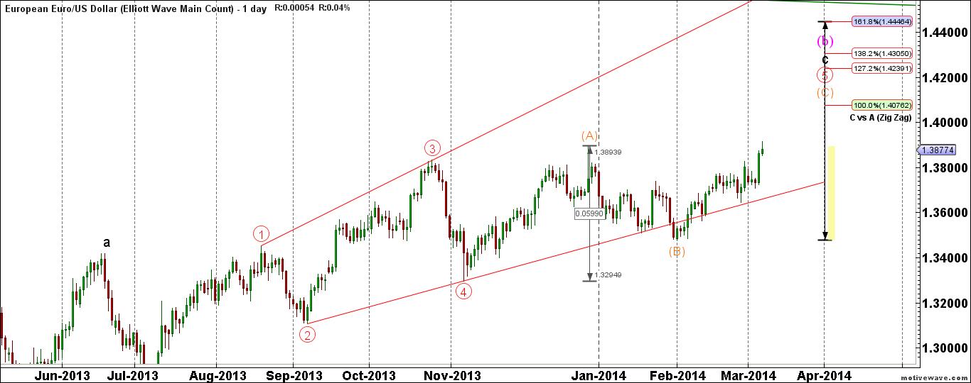 EURUSD-Elliott-Wave-Main-Count-Mar-09-1012-AM-1-day