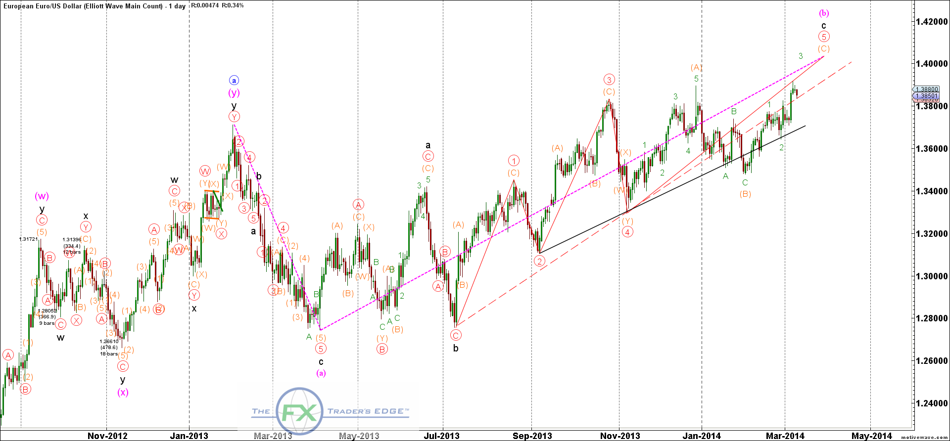 EURUSD-Elliott-Wave-Main-Count-Mar-11-0816-AM-1-day