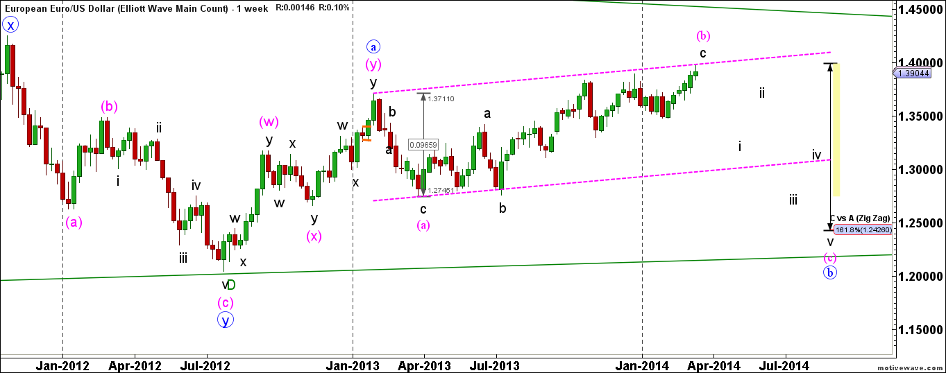 EURUSD-Elliott-Wave-Main-Count-Mar-16-0836-AM-1-week