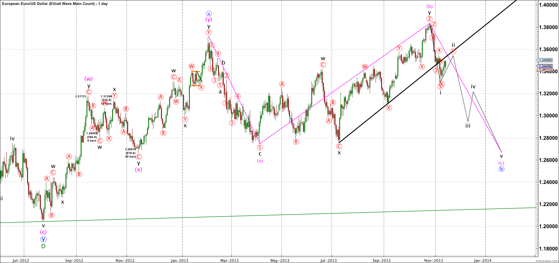 EURUSD-Elliott-Wave-Main-Count-Nov-14-0918-AM-1-day