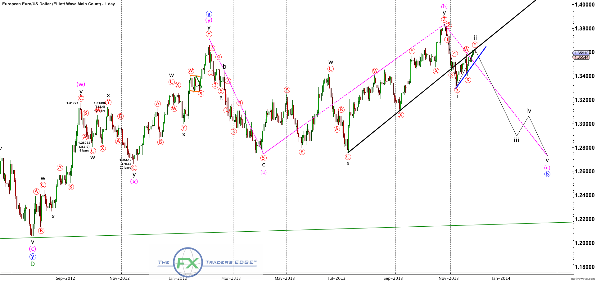 EURUSD-Elliott-Wave-Main-Count-Nov-29-2307-PM-1-day