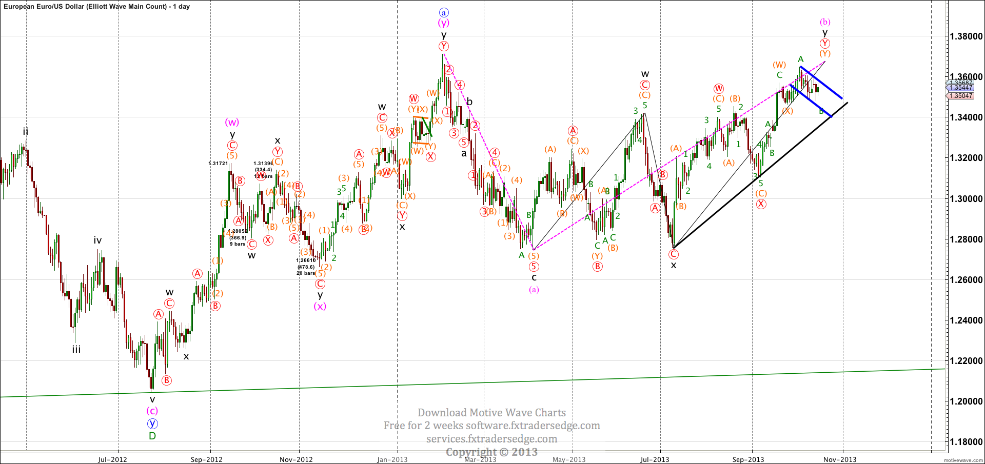 EURUSD-Elliott-Wave-Main-Count-Oct-16-0834-AM-1-day