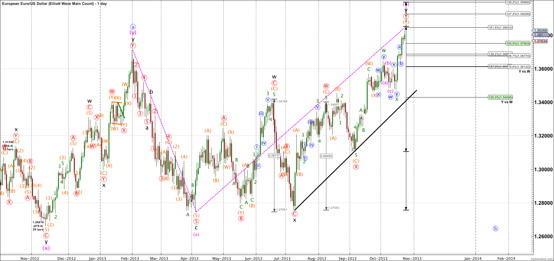 EURUSD-Elliott-Wave-Main-Count-Oct-24-1400-PM-1-day