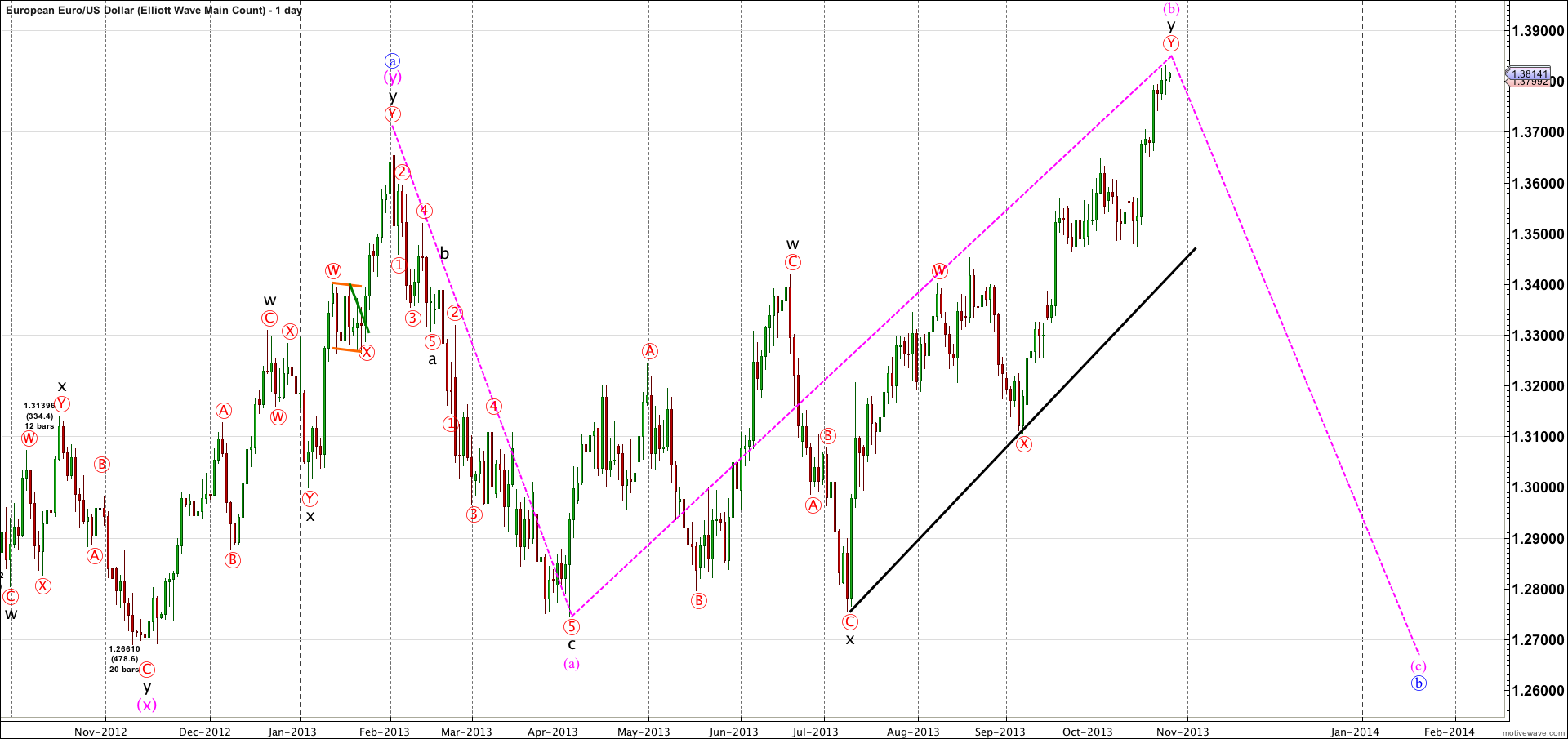 EURUSD-Elliott-Wave-Main-Count-Oct-27-2049-PM-1-day