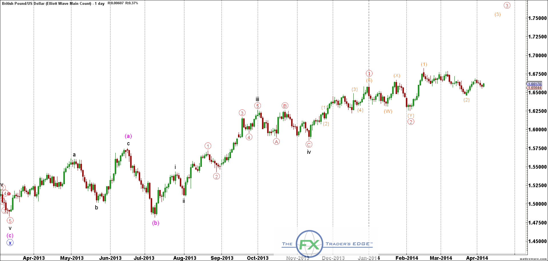 GBPUSD-Elliott-Wave-Main-Count-Apr-07-1105-AM-1-day