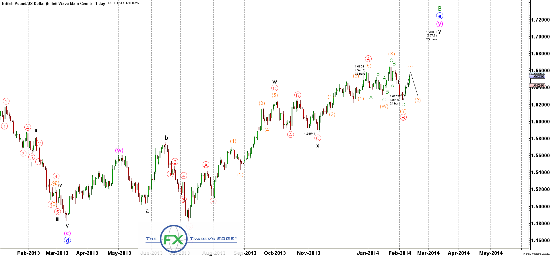 GBPUSD-Elliott-Wave-Main-Count-Feb-12-0827-AM-1-day