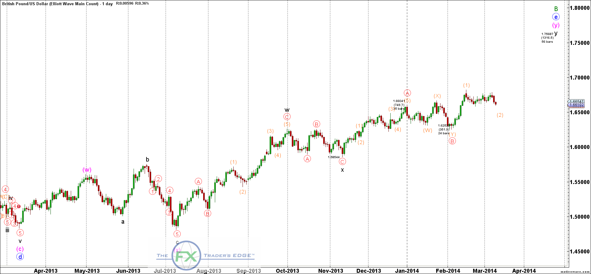 GBPUSD-Elliott-Wave-Main-Count-Mar-11-0818-AM-1-day