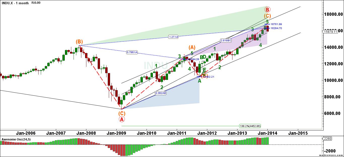 INDU.X-Primary-Analysis-Jan-25-1640-PM-1-month