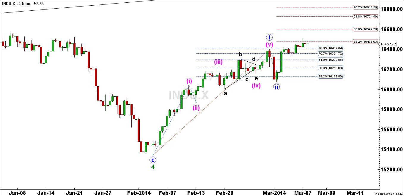 INDU.X-Primary-Analysis-Mar-09-1003-AM-4-hour