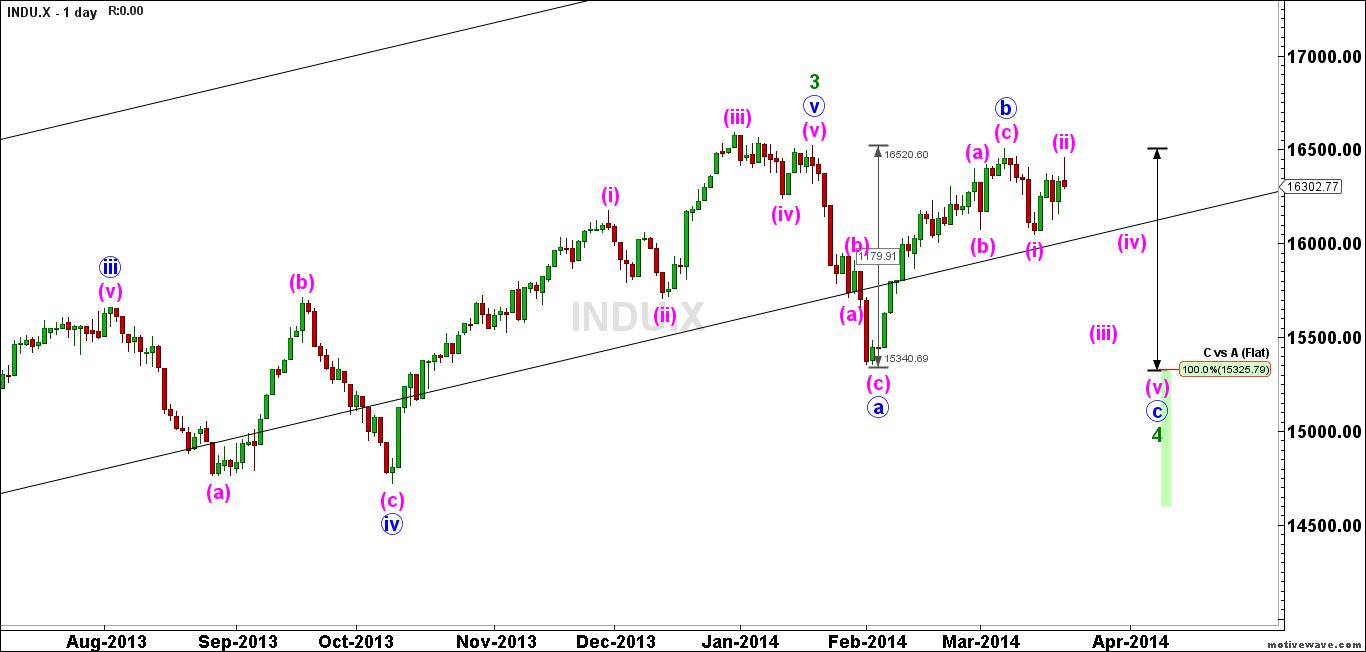 INDU.X-Primary-Analysis-Mar-23-1914-PM-1-day