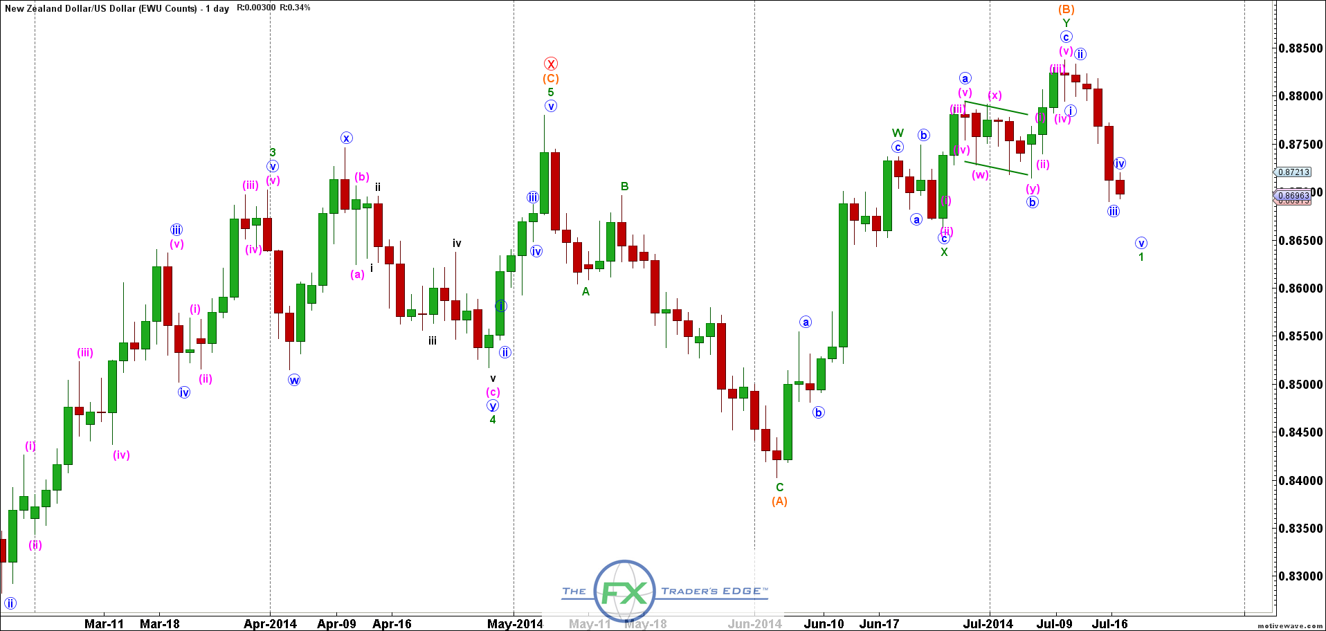 NZDUSD-EWU-Counts-Jul-16-2012-PM-1-day