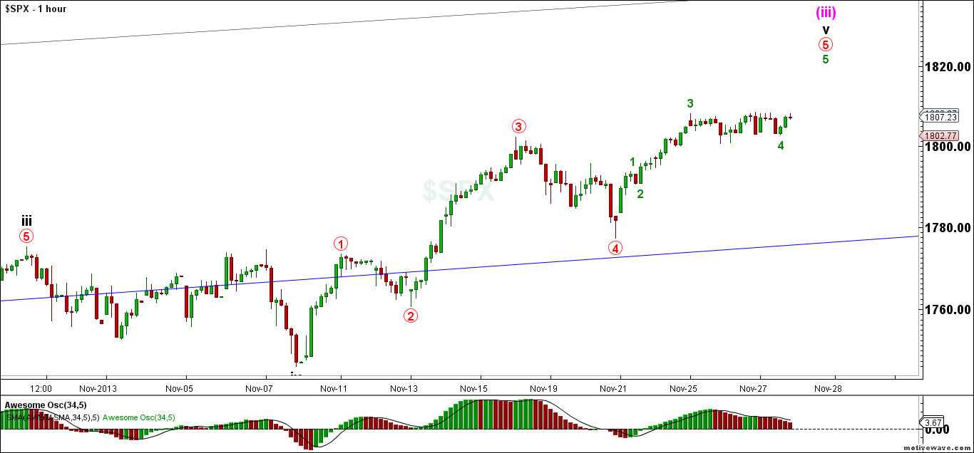 SPX-Primary-Analysis-Nov-27-2328-PM-1-hour