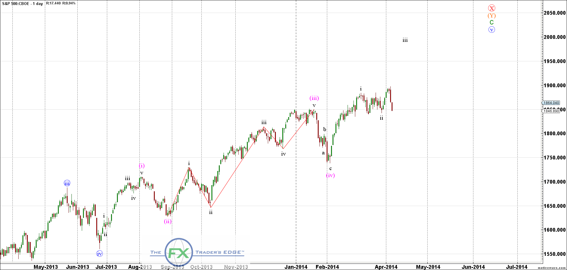SPX.XO-Primary-Analysis-Apr-07-1125-AM-1-day