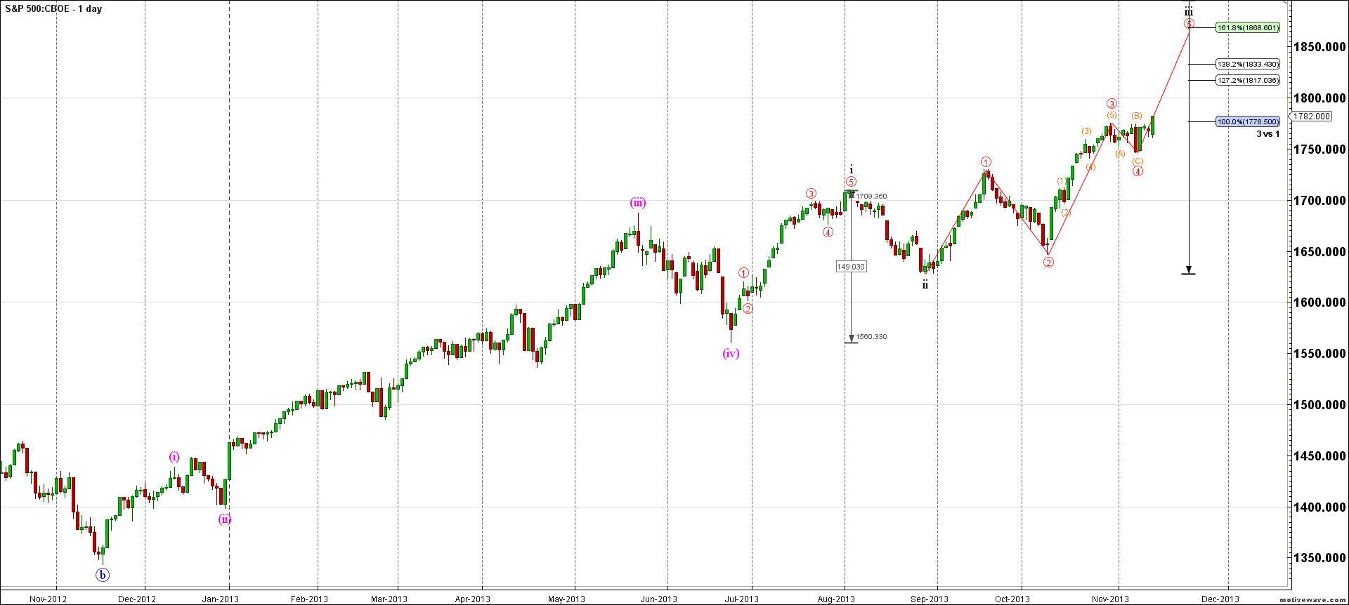 SPX.XO-Primary-Analysis-Nov-14-0922-AM-1-day