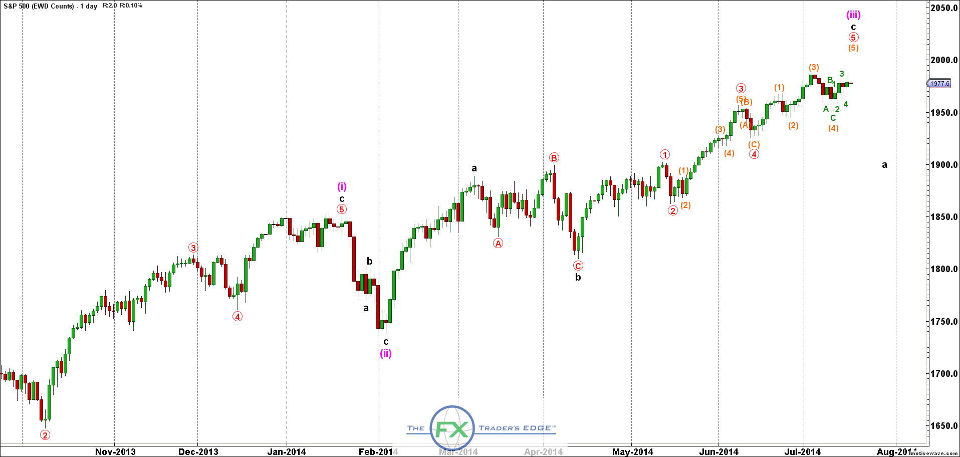 SPX500-EWD-Counts-Jul-16-2012-PM-1-day