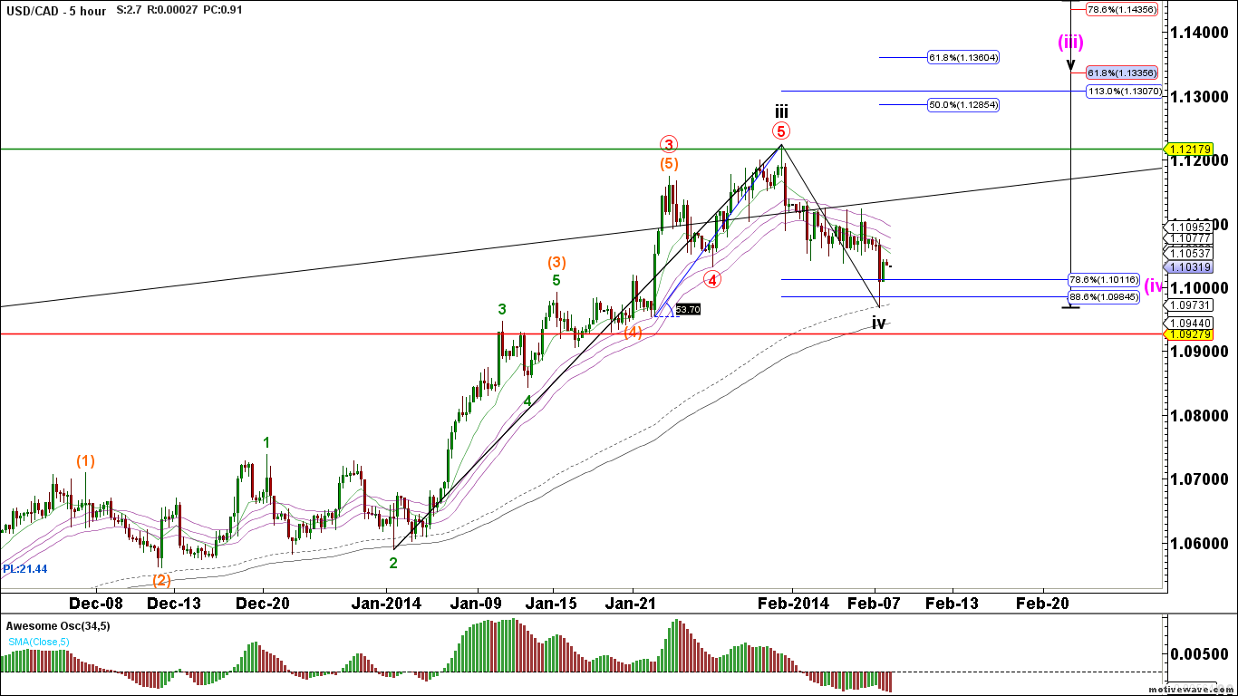 USDCAD-Primary-Analysis-Feb-09-0920-AM-5-hour