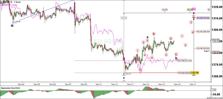 XAU-A0-FX-Primary-Analysis-Nov-16-0946-AM-1-hour