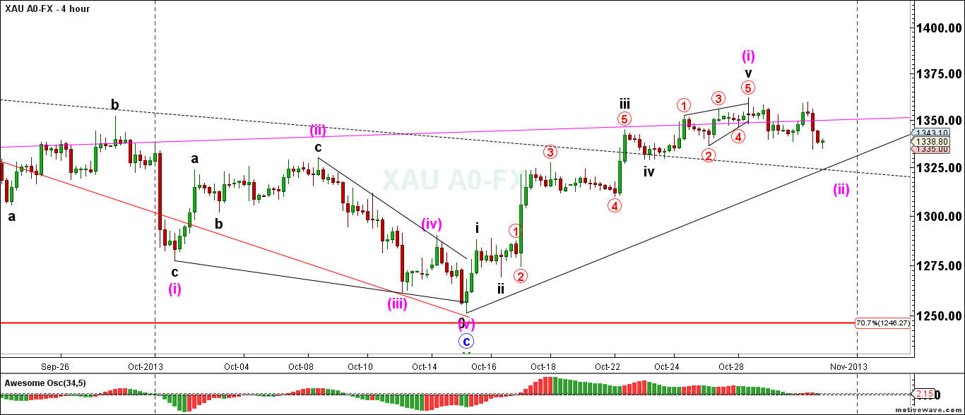 XAU-A0-FX-Primary-Analysis-Oct-30-2342-PM-4-hour1