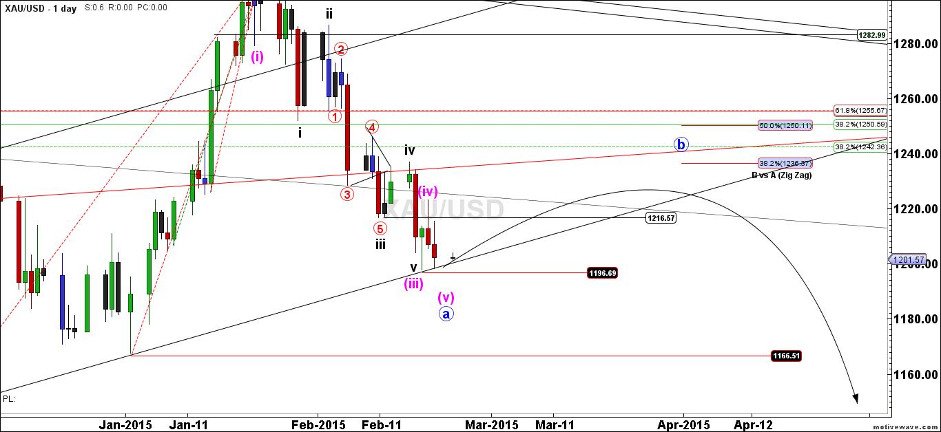 XAUUSD-Primary-Analysis-Feb-22-2203-PM-1-day