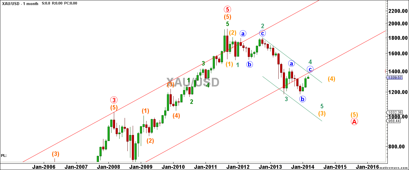 XAUUSD-Primary-Analysis-Mar-09-1047-AM-1-month
