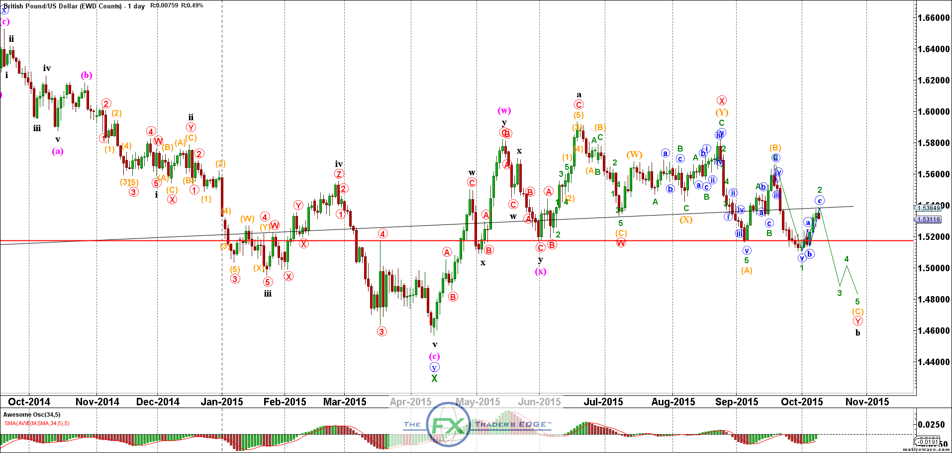 GBPUSD - EWD Counts - Oct-09 0937 AM (1 day)