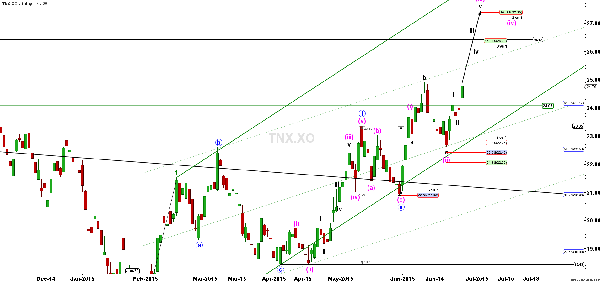 TNX.XO-Primary-Analysis-Jun-28-0608-AM-1-day