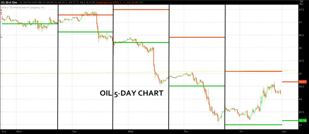 OIL 9-2