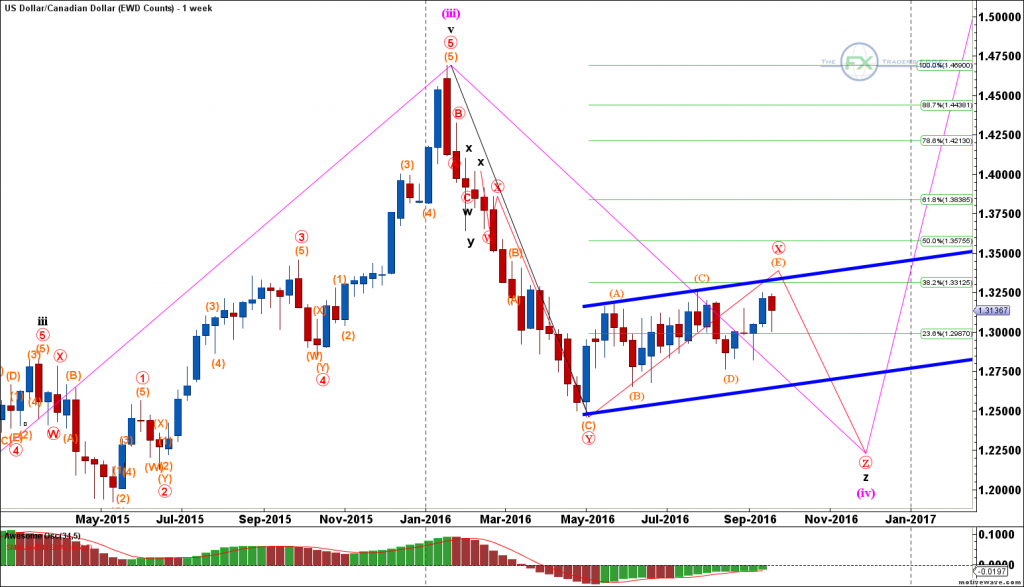 usdcad-ewd-counts-sep-23-1131-am-1-week