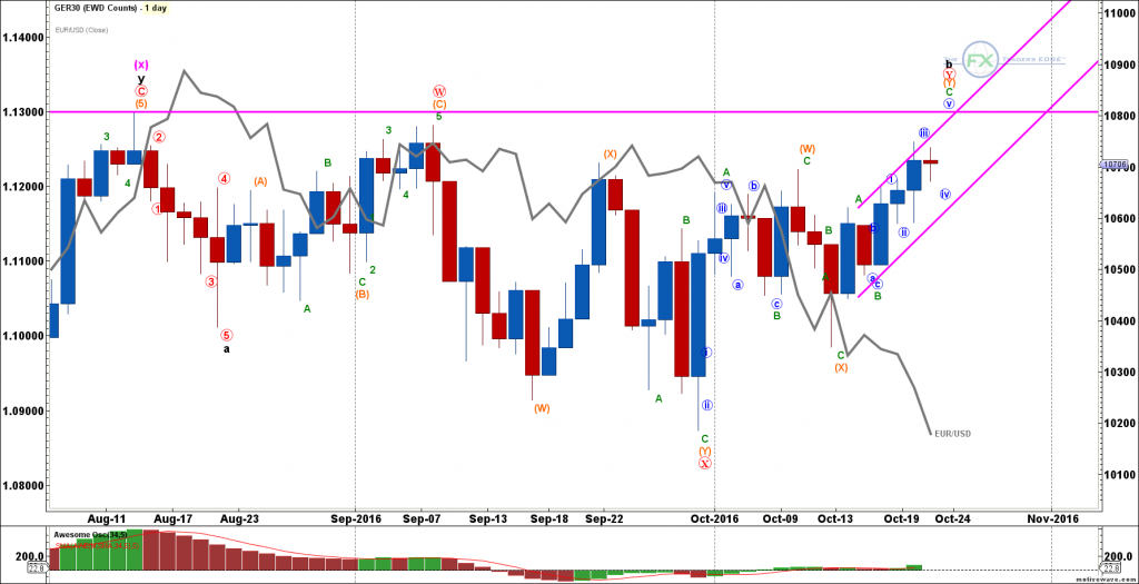 ger30-eurusd-overlay-oct-21-1229-pm-1-day