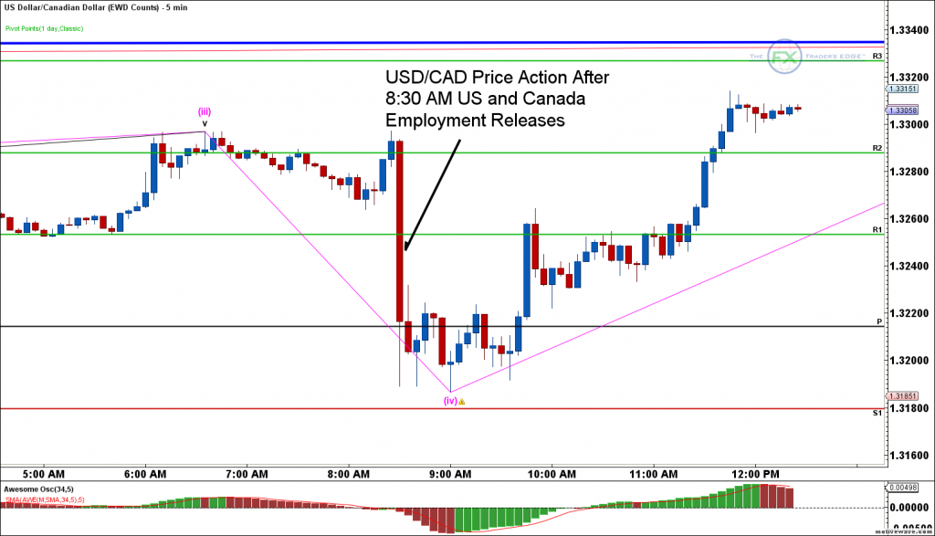 usdcad-ewd-counts-oct-07-1226-pm-5-min