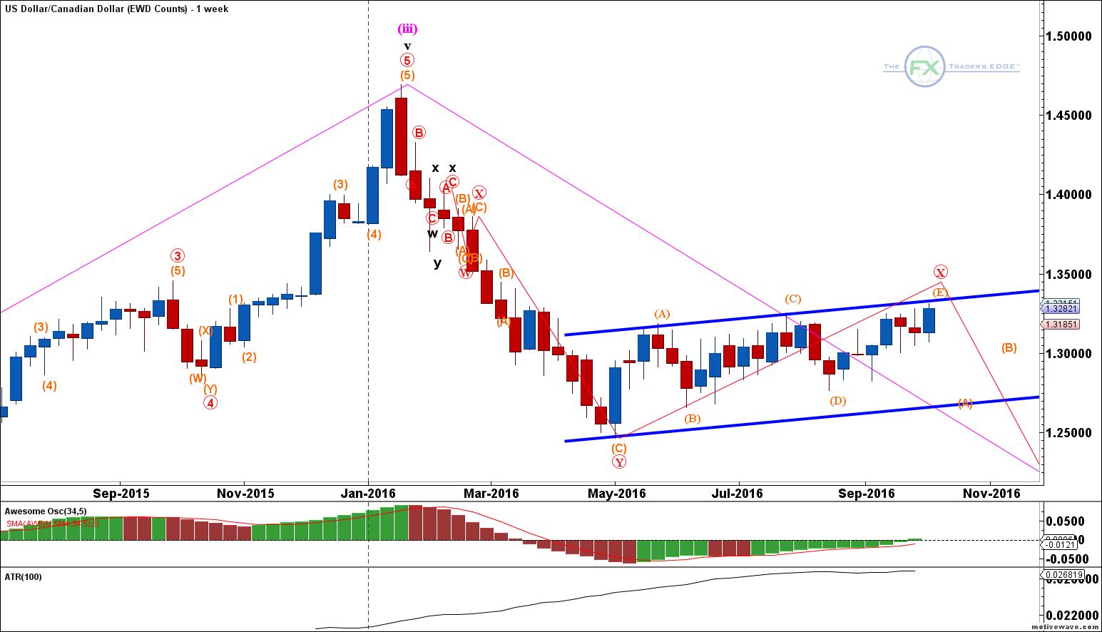 Usdcad Ewd Counts Oct 07 1242 Pm 1 Week Fx Trader S Edge