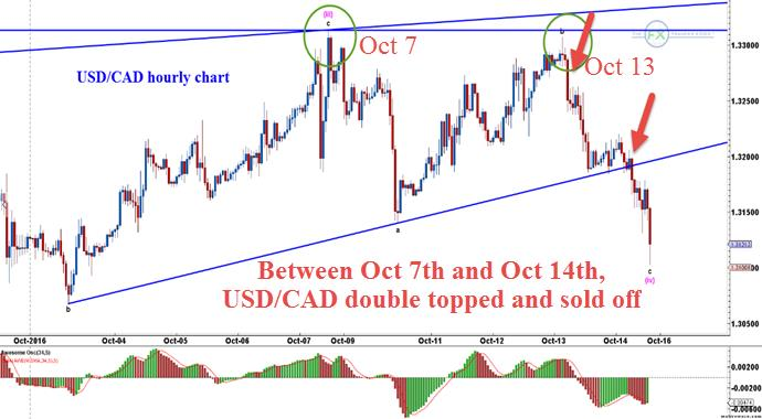 usdcad-ewd-counts-oct-14-1351-pm-1-hour