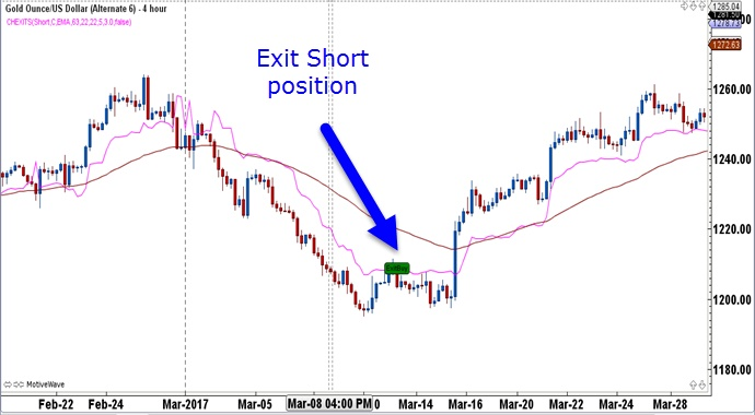Indicator toolbox chandelier exits fx traders edge trading the chart below shows a 4 hour gold chart with the stop loss calculated for a short position mozeypictures Images