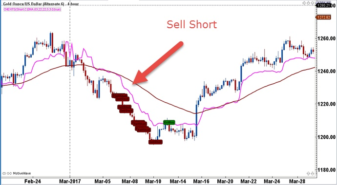 Indicator toolbox chandelier exits fx traders edge trading this next example shows long trades on an hourly chart with the corresponding stop losses longs are entered once price is above the 63 period ema brown mozeypictures Images