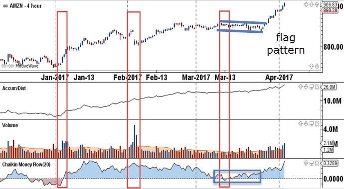 Indicator Toolbox – Chaikin Money Flow and Oscillator - FX