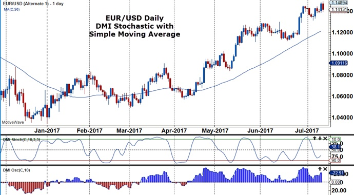 Идентификатор dmi forex highly accurate forex indicator