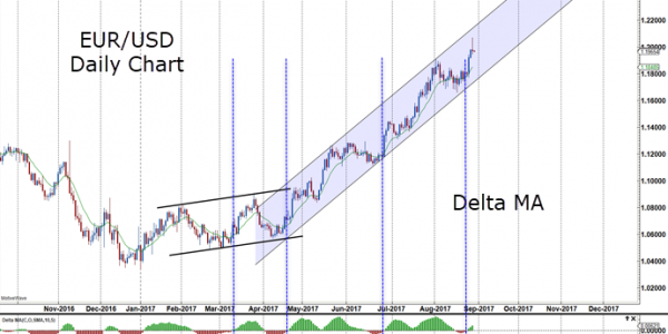 Delta plus trading system